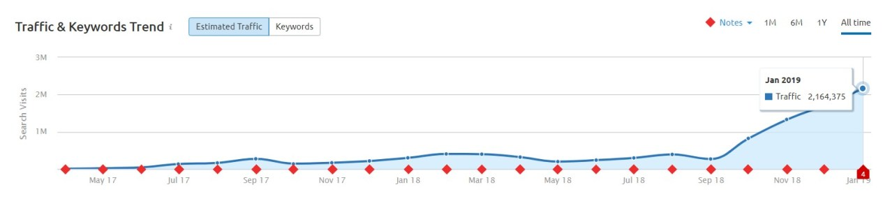 organic traffic driven from Google to Bing