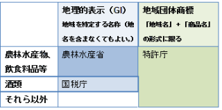 地理的表示と地域団体商標の管轄官庁