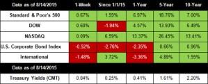 Stocks Gain on Greek Deal & Data
