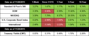 Investors Keep Cool Despite Recent Events