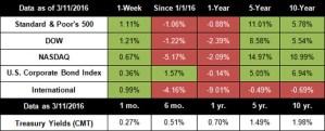 Bull Market Anniversary: What's Changed in 7 Years?