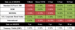 Stocks Post Worst Week Since February