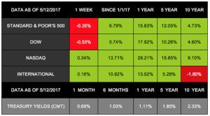 Markets Ignore the Politics