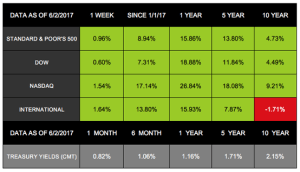 Stocks Advance, Economy Softens