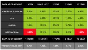 Markets Slide Sideways