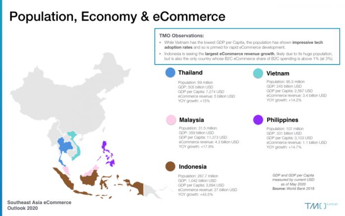 Southeast Asia Ecommerce Outlook 2020 Tmo Group