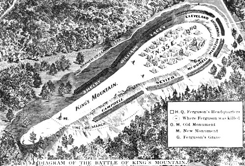 Diagram of the Battle of King's Mountain