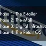 Amazon Retail Operating System