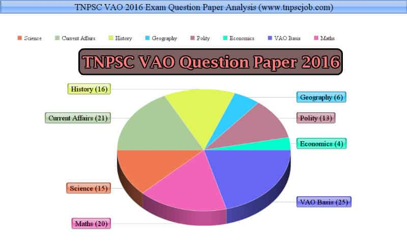 TNPSC VAO 2016 Question Paper Answer Key