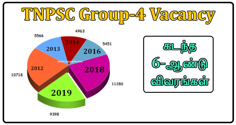 TNPSC Group 4 Previous Year Vacancy Details