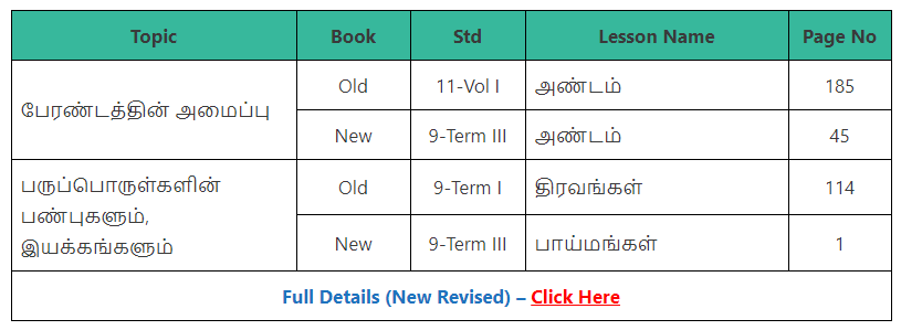 TNPSC Group 2A Science Syllabus - Where to Study