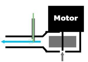 Einleitung des CO2 in den Pumpenstrom