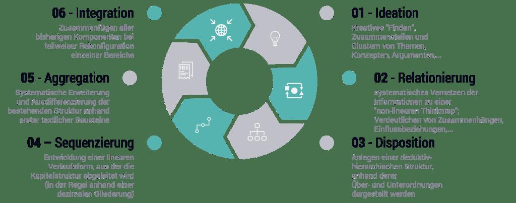 Wissensorganisation