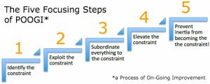 Five Focusing Steps, a Process of OnGoing Improvement