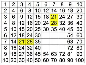 7x3 e 7x4