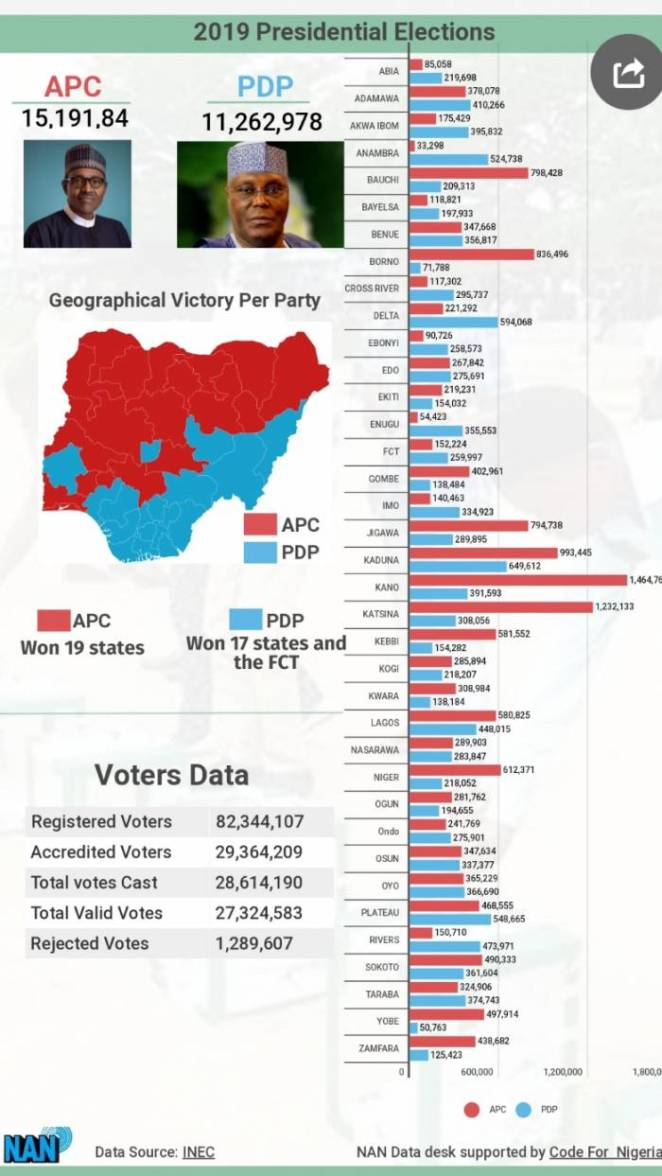President Muhammadu Buhari has been re-elected to lead Africa's most populous country for an additional four years.