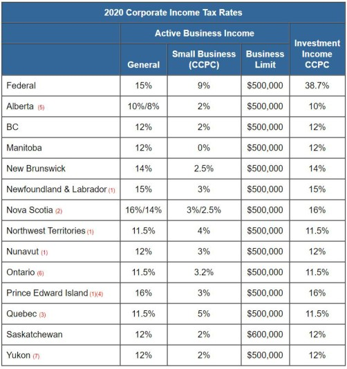 2020 Canadian Corporate Tax Rates