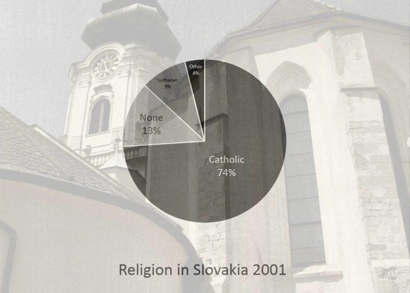 Religion stats in Slovakia