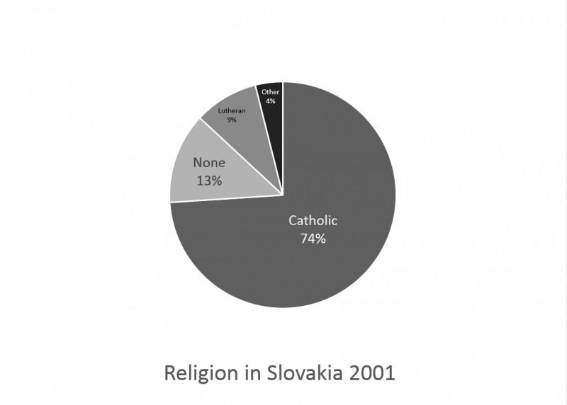 Slovakia religion 2001