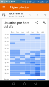 Google Analytics usuarios por dia y hora