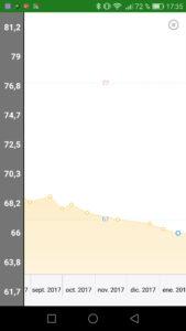 FatSecret gráfica peso