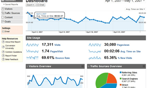Google Analytics: Información y Videos