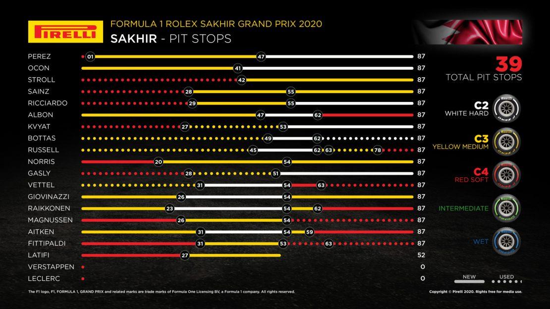 Pirelli paradas Sakhir 2020