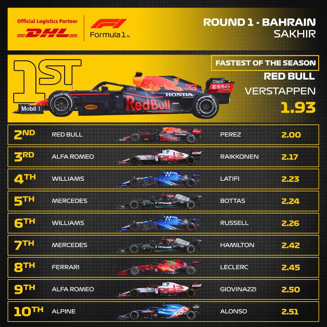 Bahrein 2021 pitstop