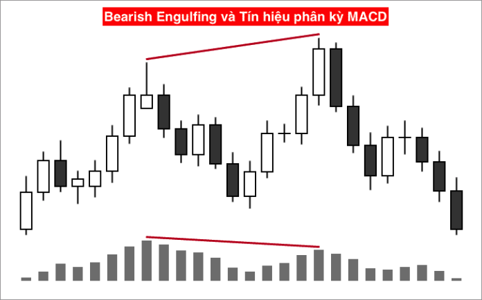 Bearish Engulfing và Tín hiệu phân kỳ từ MACD