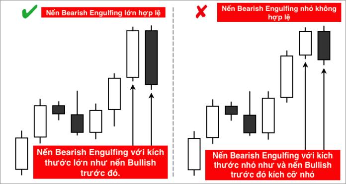 Kích cỡ tương đối của nến Bearish Engulfing