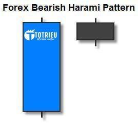 Mô hình nến Bearish Harami trong thị trường Forex