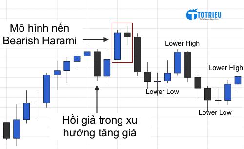 Sau Bearish Harami là xu hướng giảm khi xuất hiện Lower Highs và Lower Lows