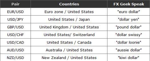 Các cặp tiền tệ chính giao dịch Forex