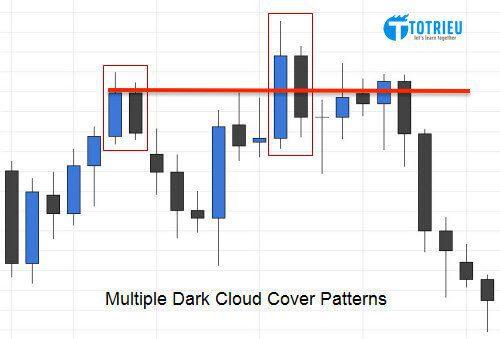 Dark Cloud Cover phá đường hỗ trợ ngắn hạn trước đó