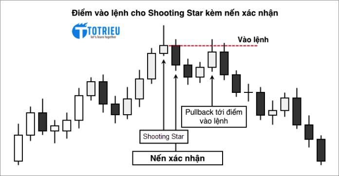 Phương pháp vào lệnh cho mô hình nến Shooting Star kèm theo tín hiệu xác nhận