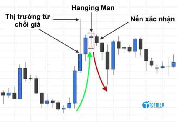 Ví dụ về Hanging Man trong giao dịch