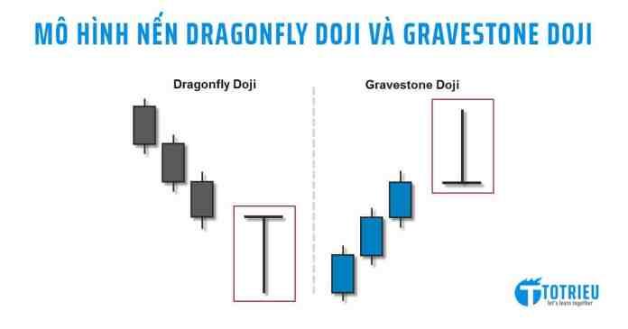 Mô hình nến Dragonfly Doji và Gravestone Doji