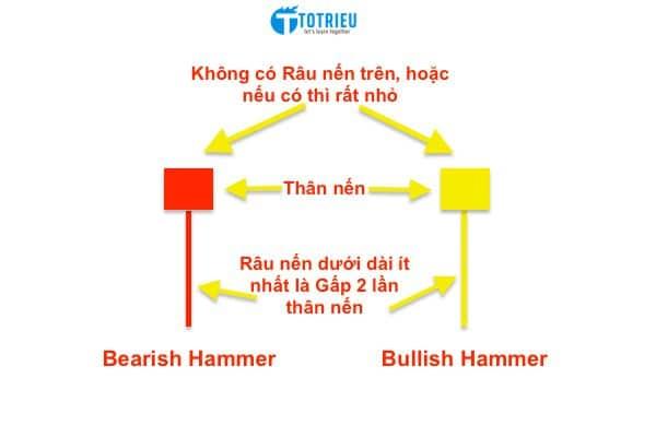 Nhận dạng nến Hammer