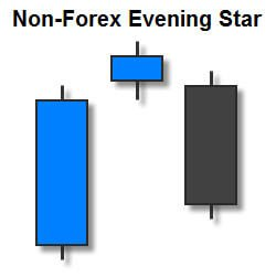 Evening Star trong các thị trường khác