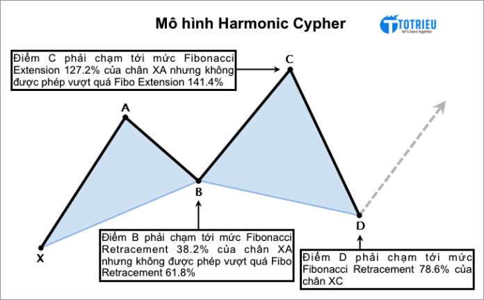 Quy tắc hình thành Mô hình Harmonic Cypher