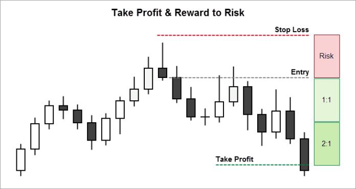 Chọn điểm Take Profit cho Shooting Star