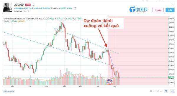 Dự đoán xu hướng Forex với TradingView