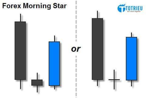 Mô hình nến Morning Star trong thị trường Forex