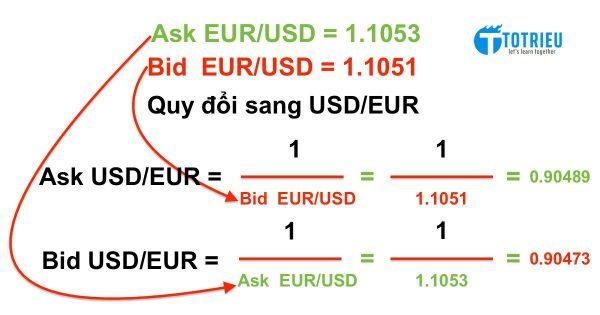 Phương pháp Quy đổi tỷ giá ngoại tệ