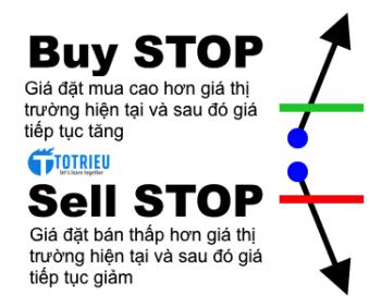Lệnh Buy Stop và Sell Stop