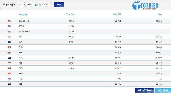 Tỷ giá hối đoái ngân hàng Á Châu ACB