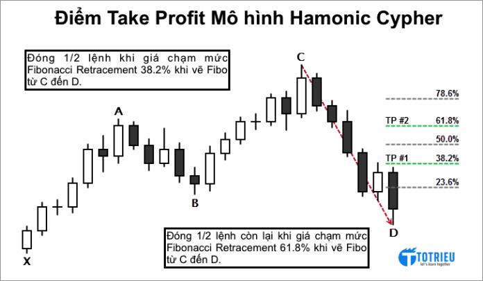 Điểm Chốt lời - Take Profit cho Mô hình Hamonic Cypher