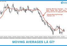 Moving Averages là gì?