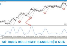 Cách sử dụng Bollinger Bands trong giao dịch Forex
