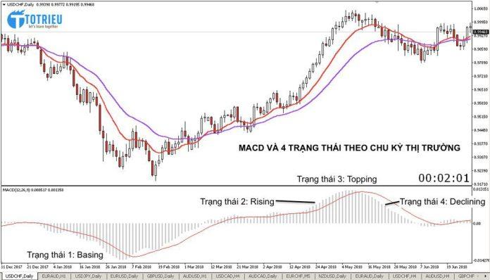MACD và Bốn trạng thái theo Chu kỳ thị trường